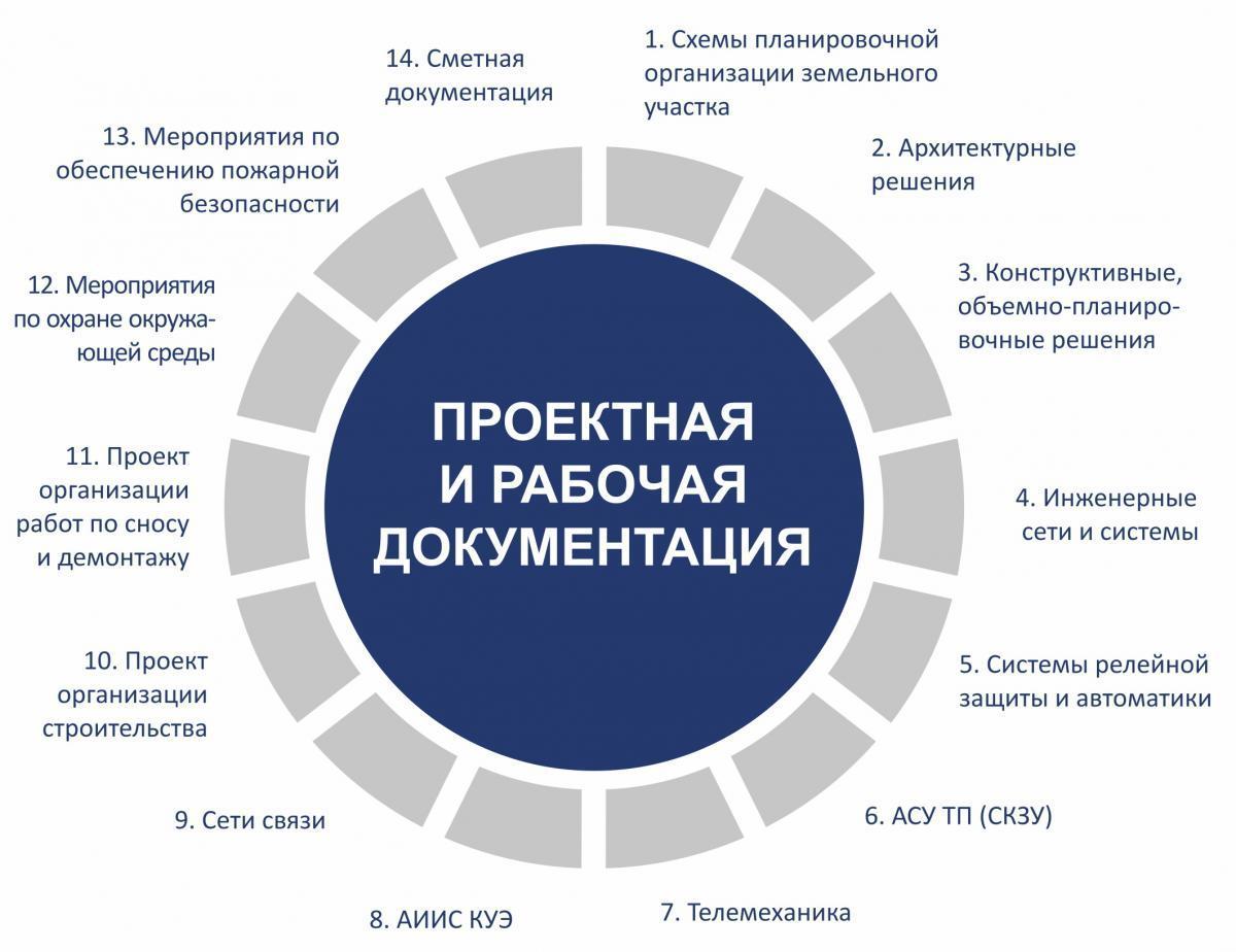 Требования к проектной документации на конкурс